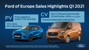 Η Ford αυξάνει τις πωλήσεις της στην Ευρώπη